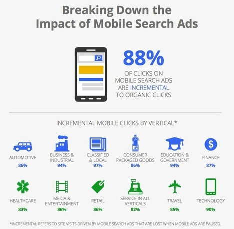 5 Charts That Prove You Should Be Running Mobile PPC Ads - WordStream (blog) | Strategy, Web Marketing and Branding, SEO & SEM | Scoop.it