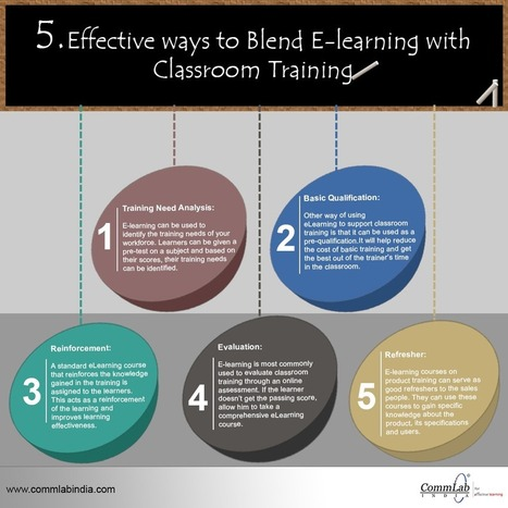 [Infographic] 5 effective ways to blend classroom training with eLearning | Innovació i educació | Scoop.it