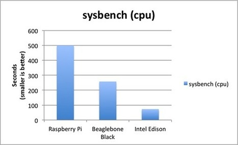 Pi vs Beaglebone vs Edison - Let's Talk Benchmarks - News - SparkFun Electronics | Raspberry Pi | Scoop.it
