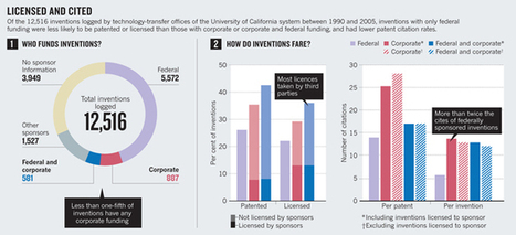 Corporate-funded academic inventions spur increased innovation - UC Berkeley | Interesting Innovation | Scoop.it