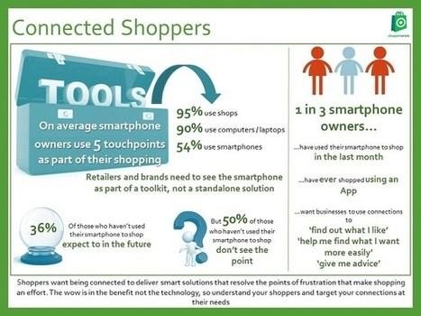 Retailers 'yet to truly connect with smartphone shoppers' | Netimperative - latest digital marketing news | Mobile Customer Experience Management | Scoop.it