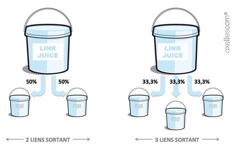 Comprendre le Link juice (ou jus de lien) - Blog de l'agence Axellescom | la veille du consultant formateur internet | Scoop.it