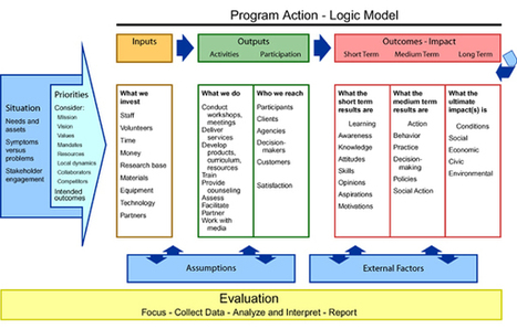 Evaluation Logic Model | Study & Research Junk | Scoop.it