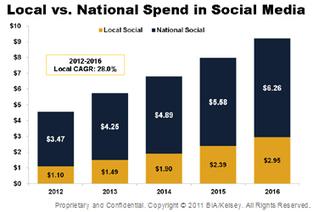 Report Says Social Media Ad Revenues Will Top 9 Billion in 2016   Current Social Media News and Topics   Scoop.it