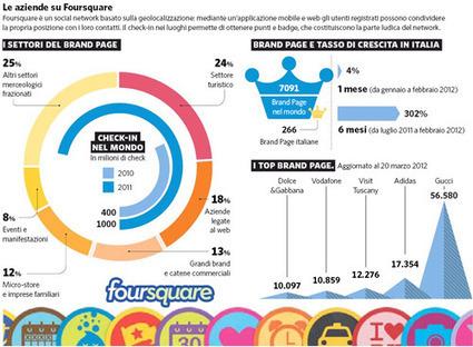Habemus Marketing : Foursquare business, i dati delle brand page | Social media culture | Scoop.it