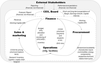 Can a CFO Innovate? | Business Finance | Bite Size Business Insights | Scoop.it