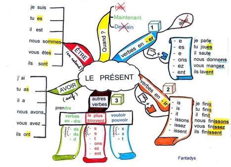 Conjugaison | Apprendre et mémoriser simplement | Scoop.it