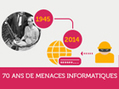 70 ans de menaces informatiques #Sécurité | Information #Security #InfoSec #CyberSecurity #CyberSécurité #CyberDefence | Scoop.it