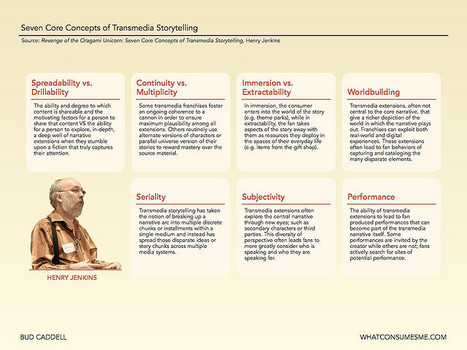 Seven Core Concepts of Transmedia Storytelling | Transmedia: Storytelling for the Digital Age | Scoop.it