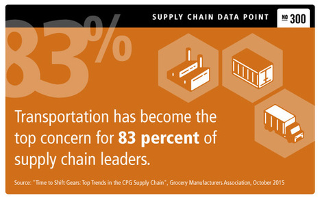 6 Facts for 2016: the Losing Battle in the CPG Supply Chain | Manufacturing Supply Chain Management | Scoop.it