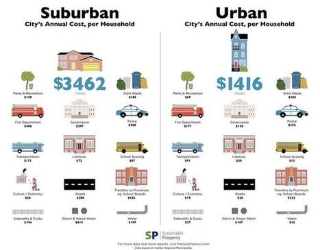 Les chiffres de l'étalement urbain | Les temps de la ville | Scoop.it