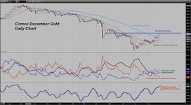 Trader Dan's Market Views: Syria News Sends Gold and Safe Haven Treasuries Higher | Gold and What Moves it. | Scoop.it
