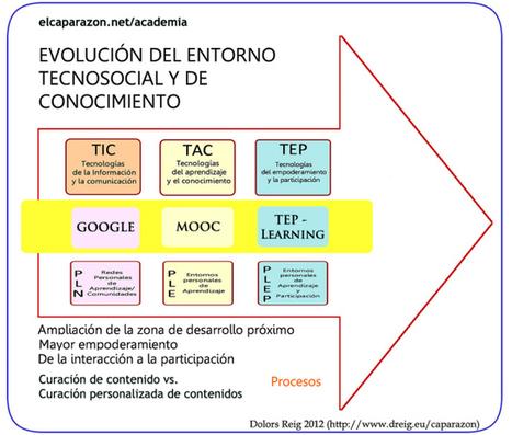 TIC, TAC, TEP. Tecnologías para aprender y para toda la vida. | EDUCACIÓN en Puerto TIC | Scoop.it