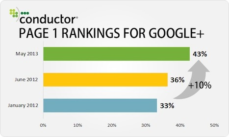Google+ in the SERPs Increasing; Authorship Adoption High [Data] - Search Engine Watch | Tehnici de cautare in bazele de date | Scoop.it