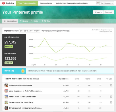 The New Pinterest Analytics Tool: How To Use It for Business | Pinterest for Business | Scoop.it