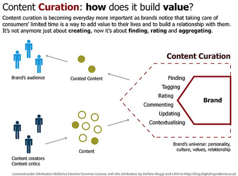 Social content curation – a shift from the traditional | Into the Driver's Seat | Scoop.it