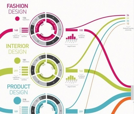 Visualizing the School of Design - Blog About Infographics and Data Visualization - Cool Infographics | Data Visualization & Open data | Scoop.it