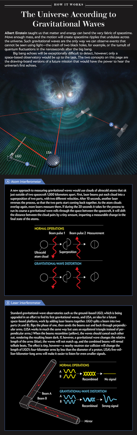 LIGO and Gravitational Waves: A Graphic Explanation | A Random Collection of sites | Scoop.it