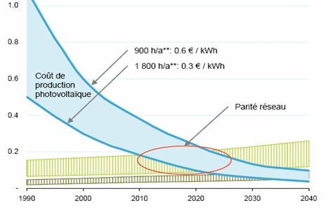 Parité réseau du photovoltaïque : du rêve à la réalité   great buzzness   Scoop.it