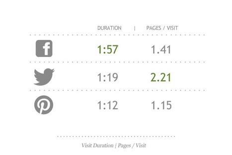 Benchmarking Social Media on Tourism Websites | The Brand Strategist for Hotels | Scoop.it