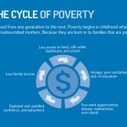 Passing Poverty From Generation to Generation | A Level Geog | Scoop.it