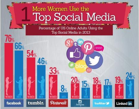 How women dominate social media | LeadersWest | Social Media Collaboration | Scoop.it