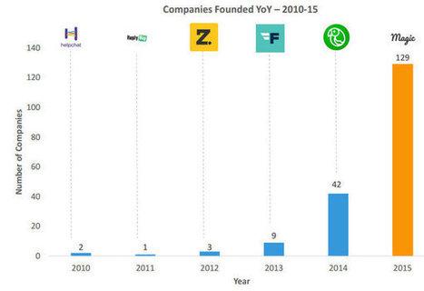 Les VC investissent en masse dans les start-up de conversational commerce | Le Oueb c'est bien. | Scoop.it