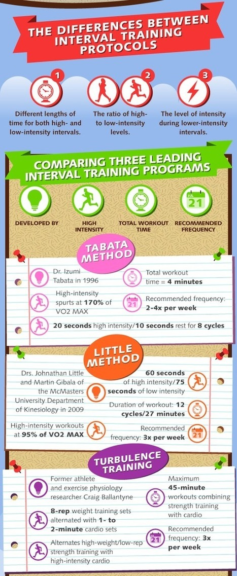 All Out Effort: The Beginner's Guide To Interval Training | High intensity interval training | Scoop.it