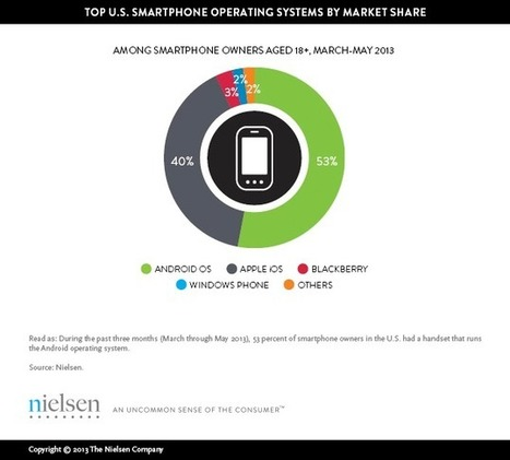 Mobile Majority: U.S. Smartphone Ownership Tops 60% | Wired Workplace | Scoop.it