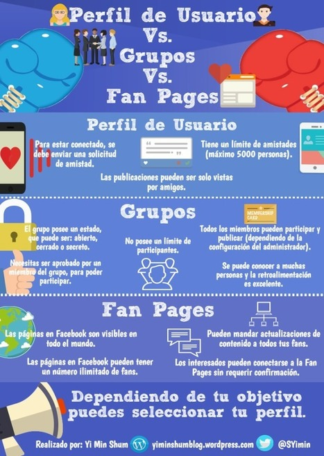 FaceBook: Perfil vs Página vs Grupo #infografia #infographic #socialmedia | Educacion, ecologia y TIC | Scoop.it