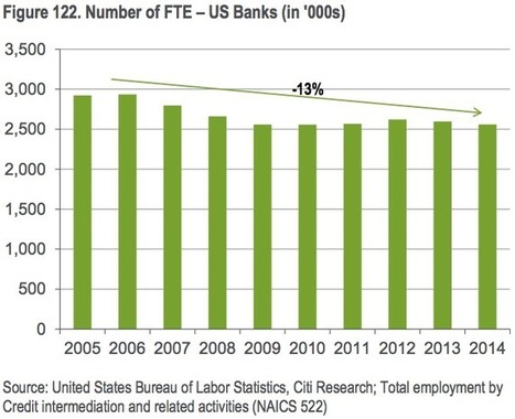 CITI: The 'Uber moment' for banks is coming — and more than a million people could lose their jobs | Global Trends | Scoop.it