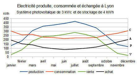 Autoconsommation et stockage de l'électricité photovoltaïque dans le résidentiel en France | Systèmes énergétiques du futur | Scoop.it