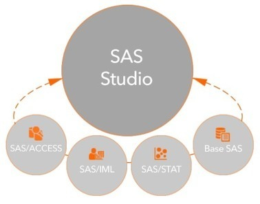 Free Statistical Software, SAS University Edition | Teaching and Learning software and topics | Scoop.it