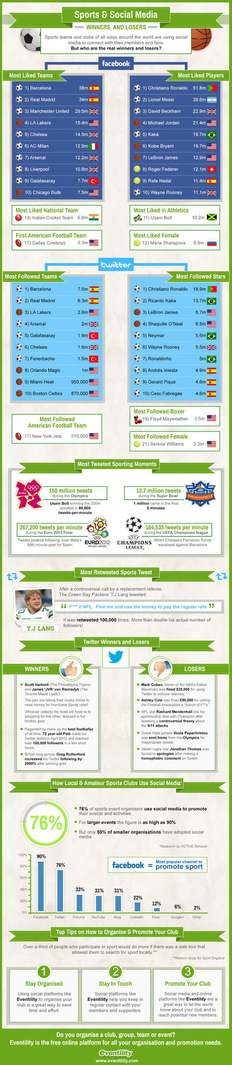 Social media and sports: winners and losers [infographic] | Advertising | Scoop.it