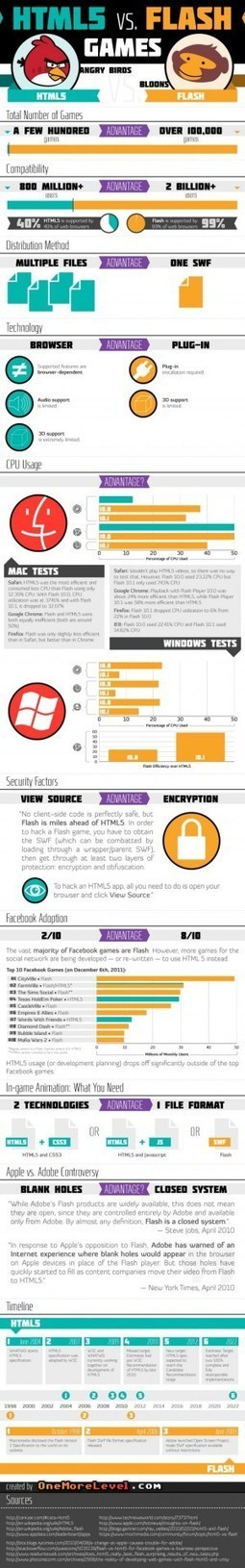 HTML5 versus Adobe Flash (infographic) | CRAW | Scoop.it