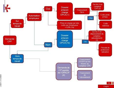 CPF : qui paye quoi et combien ? | Formations aéronautiques & diverses | Scoop.it