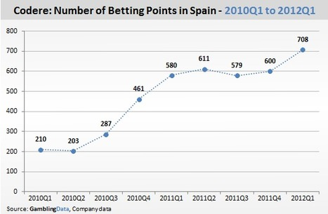 Codere Backs Spanish Betting Expansion, Daniel Macadam GamblingCompliance | Poker & eGaming News | Scoop.it