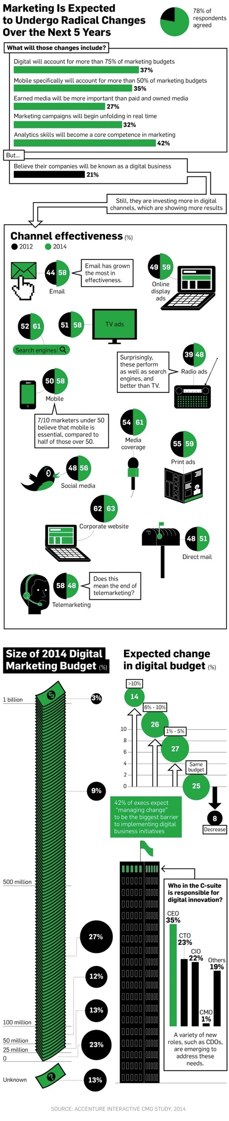 Digital to Grow to 75% of Marketing Budgets [Infographic] | digital marketing strategy | Scoop.it