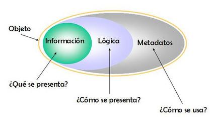 Objetos de Aprendizaje   Los objetos de aprendizaje   Scoop.it