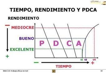 El plan de gestión enferma y el ciclo PDCA le acompaña | Orientar | Scoop.it
