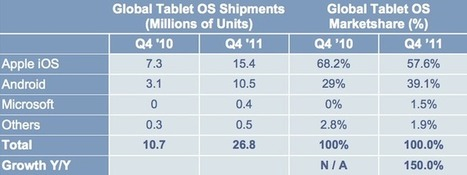 Apple maintains dominance of global tablet market with 58% share in Q4 2011 - Apple Insider | Leadership for Mobile Learning | Scoop.it