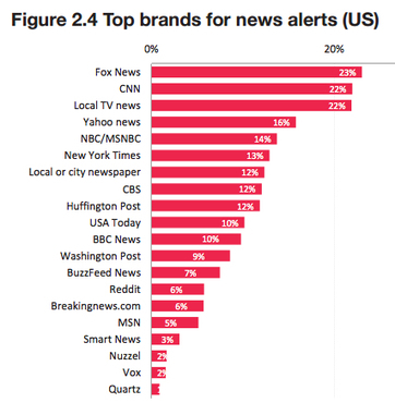 Study: Fox and CNN are the top news brands for smartphone alerts | Education | Scoop.it