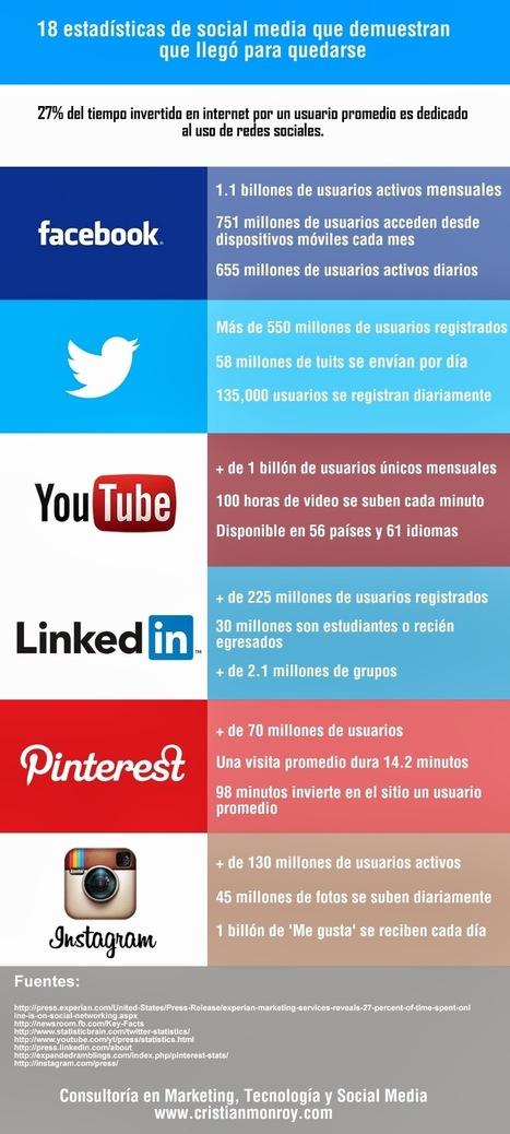 18 estadísticas que demuestran que el social media llegó para quedarse | Cristian Monroy | Educando con TIC | Scoop.it