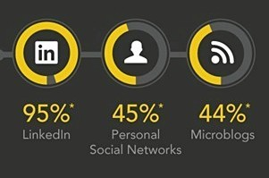 LinkedIn an Influential Force in IT http://www.marketingprofs.com/charts/2012/9502/linkedin-an-influential-force-in-it-purchasing-processPurchasing Process | Social Selling - Sales 2.0 | Scoop.it