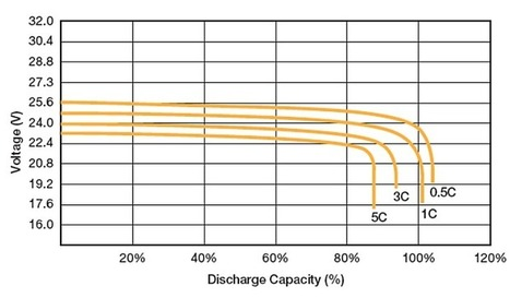 Lithium-ion vs AGM | Victron Energy battery comparison | All about batteries | Scoop.it