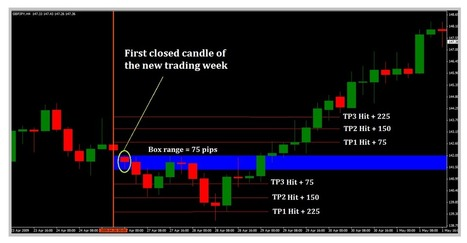 4H-Box-Breakout Trading System | Forex Learning | Scoop.it