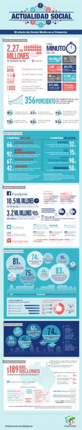Efecto de las Redes Sociales en el comercio #infografia #infographic #socialmedia   MKTips   Scoop.it