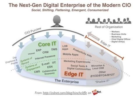 The new CIO mandate   ZDNet   Customer Communication Management (CCM)   Scoop.it