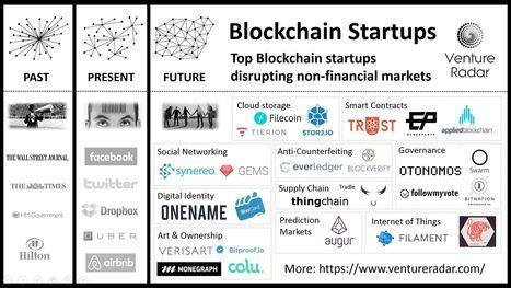 Blockchain une technologie émergente pour des usages en communs?   great buzzness   Scoop.it
