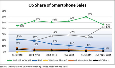 HOLY COW! Apple And Android Were Almost Even In Sales | Apple Rocks! | Scoop.it